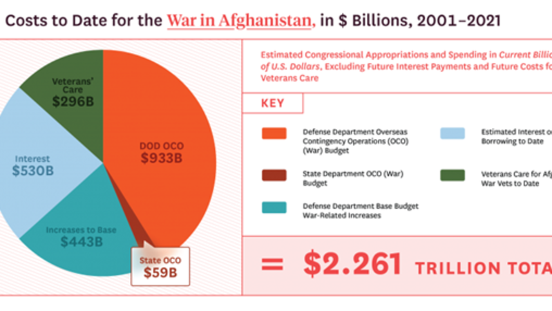 The Two Trillion Dollar Afghan War