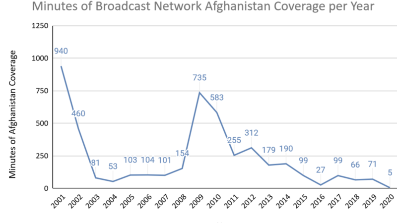 Three Major News Networks Devoted Only Five Minutes to Afghanistan in 2020