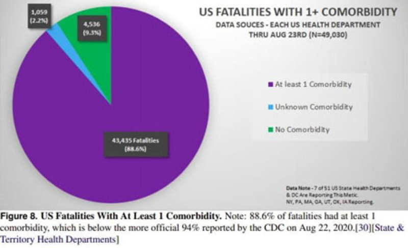 Report: CDC inflated covid mortality numbers 1,600 percent