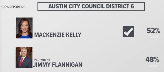 Conservative Challenger Mackenzie Kelly Defeats Liberal Incumbent in Austin City Council Run-Off