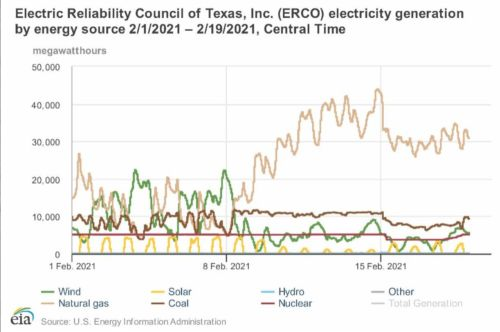 A Picture's Worth a 1,000 Words: Fossil Fuels Provided Over 85% of Texan's Needs During Last Week's Historic Storms