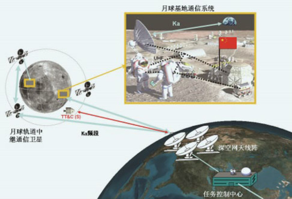 Lunar war for global control: U.S., China plan satellite networks to secure bases